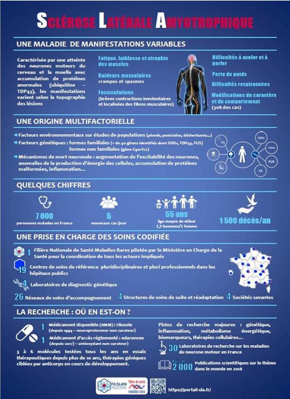 Affiche Info SLA